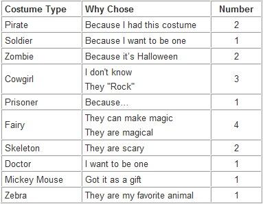 Costume Stats Table-Sheva Apelbaum