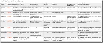 7 church chart