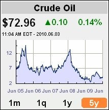 Chart showing oil at a low during a five year period