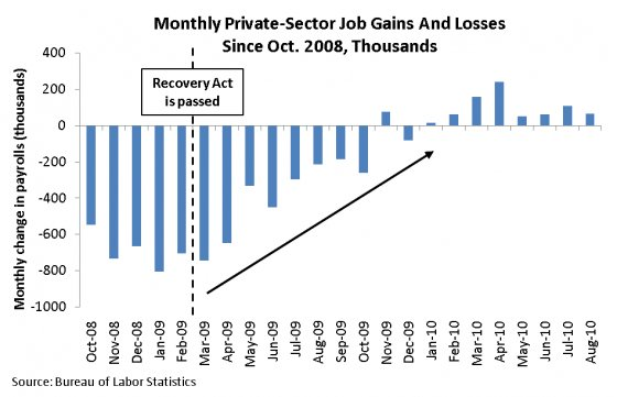 Jobs graph show employment growth after stimulus