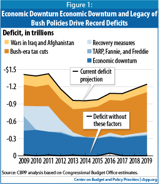 Bush tax cuts the main driver of current and future deficits