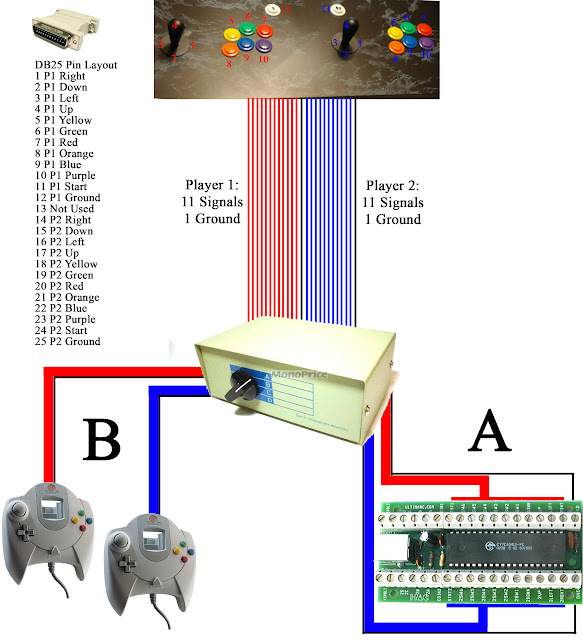 want to use my arcade stick on a dreamcast  u2014 shoryuken GameCube Controller Layout
