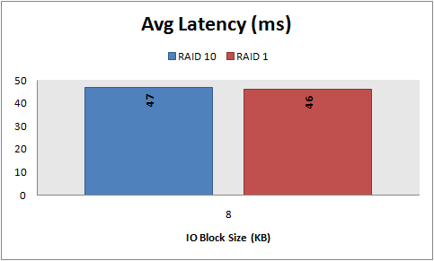 Avg Latency, 8 KB random reads, RAID 10 vs. RAID 1