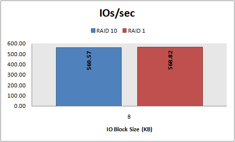 IOs/sec, 8 KB random writes, RAID 10 vs. RAID 1