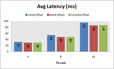 Avg latency, 8 KB random writes, PowerVault 220S, RAID 10