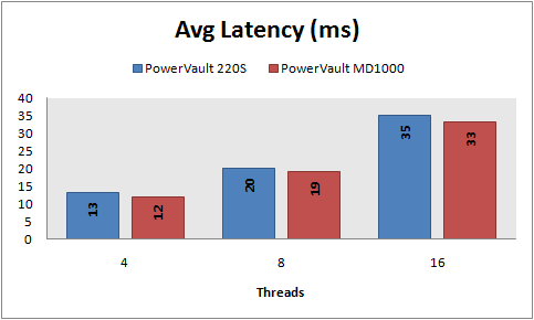 Avg latency, 8 KB random reads, PowerVault 220S vs MD1000, RAID 10