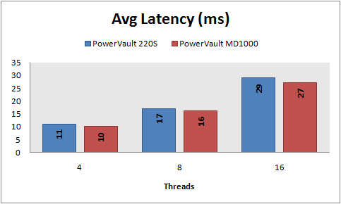 Avg latency, 8 KB random reads, PowerVault 220S vs MD1000, RAID 5