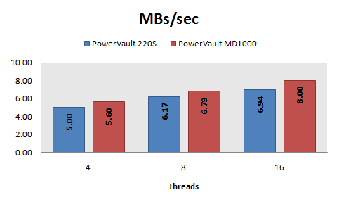 MBs/sec, 8 KB random writes, PowerVault 220S vs MD1000, RAID 5