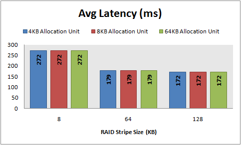 Avg Latency, 8 KB random writes, 32 KB offset