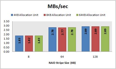 IOs/sec, 8 KB random writes, 32 KB offset