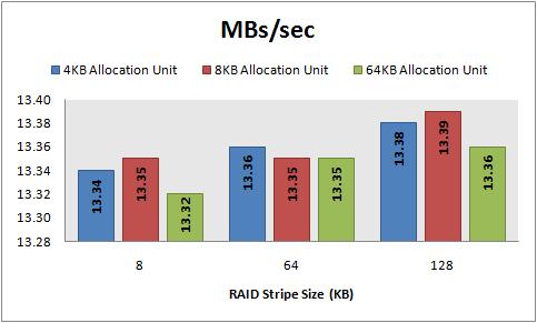 MBs/sec, 8 KB random reads, 64 KB offset