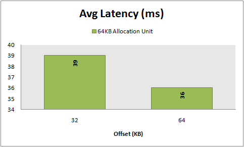 Avg Latency, 8 KB random reads, 64 vs 32 KB  KB offset