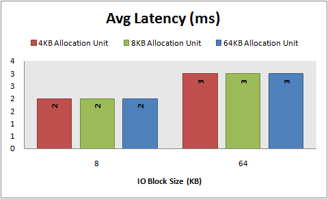 Avg Latency, 8\64 KB sequential writes, 64 KB offset, 4\8\64 KB allocation unit