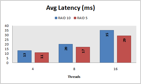 Avg latency, 8 KB random reads, PowerVault 220S