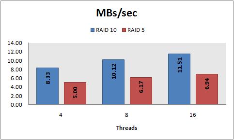 MBs/sec, 8 KB random writes, PowerVault 220S