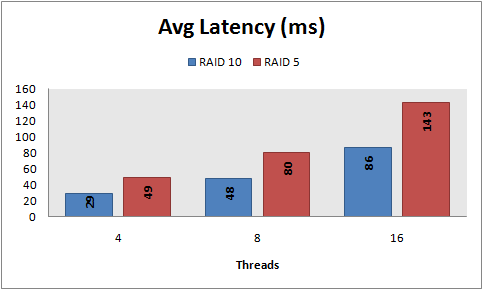 Avg latency, 8 KB random writes, PowerVault 220S