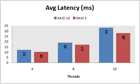 Avg latency, 8 KB random reads, PowerVault MD1000