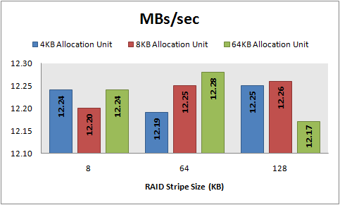 MBs/sec, 8 KB random reads, 64 KB offset
