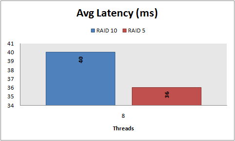 Avg latency, 8 KB random reads, PowerEdge 2950