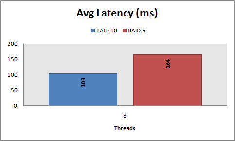 Avg latency, 8 KB random writes, PowerEdge 2950