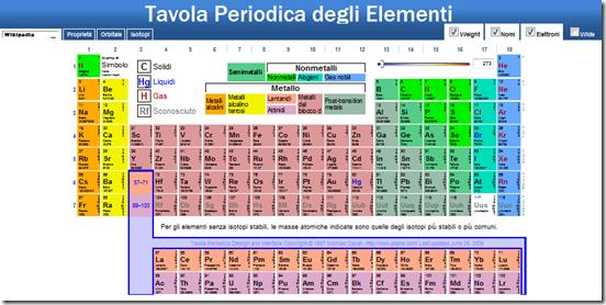 La tavola periodica degli elementi di mendeleev in versione web per gli studenti di chimica - Tavola periodica di mendeleev ...