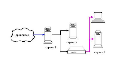 схем расположения серверов