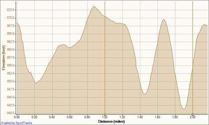 Lap 1 10-27-2010, Elevation - Distance