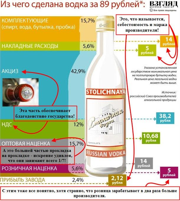 Формирование цены бутылки водки