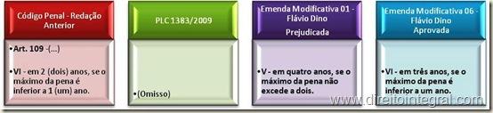 Código Penal, art. 109 e versões do texto de que se origina a lei 12234/10. Quadros comparativos.