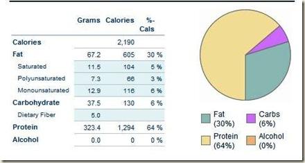 Fitday. Exemplo de Diário de Alimentação.