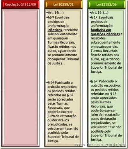 Resolução nº 12/2009, Lei 10259/01 e lei 12153/09. Quadro Comparativo.
