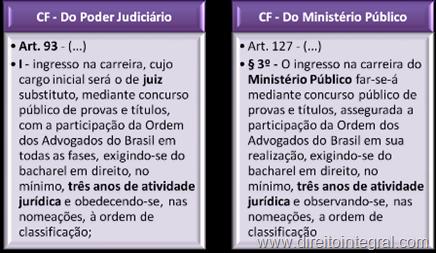 constituicao-federal-cf-art-93-I-127-3-tempo-atividade-juridica