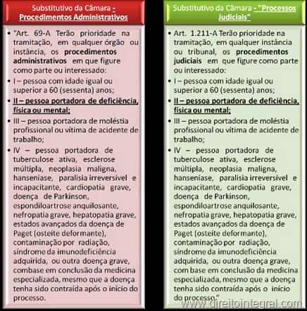 Processos Administrativos e Procedimentos Judiciais - Substitutivo da Câmara dos Deputados. Redações Idênticas.