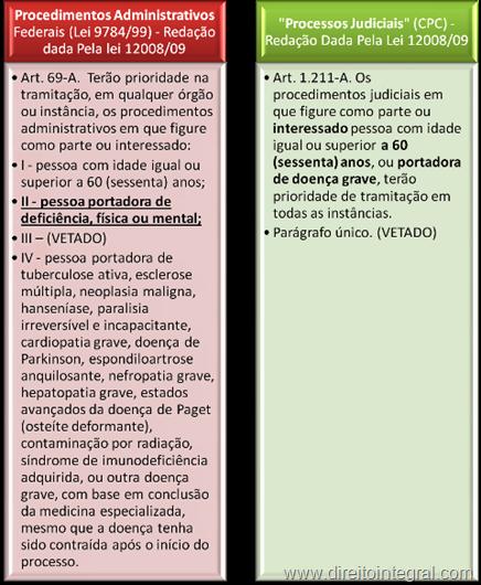 Prioridade Processual. Lei 12008/2009.  Procedimentos Administrativos e Processos Judiciais.