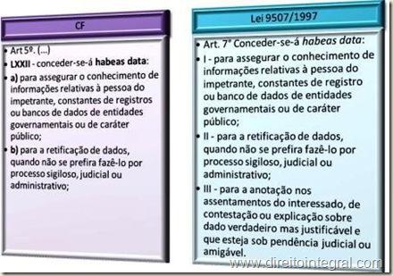 Lei 9507/1997, art. 7º. CF, art 5º,LXXII - Hipóteses de Concessão do Habeas Data.