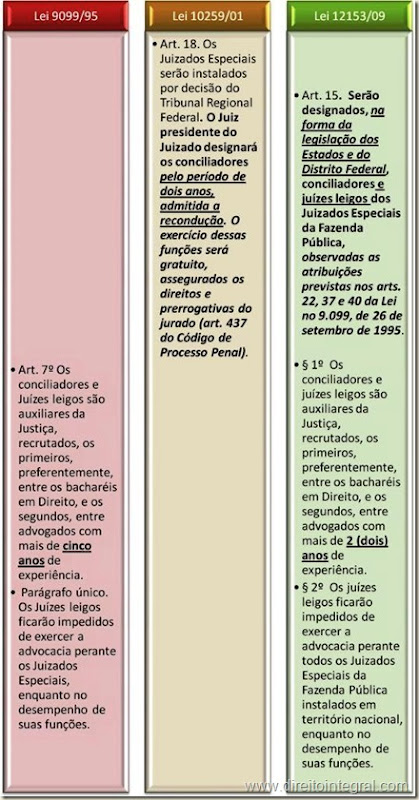 Lei nº 12.153, de 22 de Dezembro de 2009. Art. 15 - Conciliadores e Juízes Leigos.