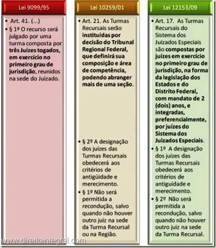 Lei 12.153/2009 - Art 17 - Turmas Recursais dos Juizados Especiais da Fazenda Pública.