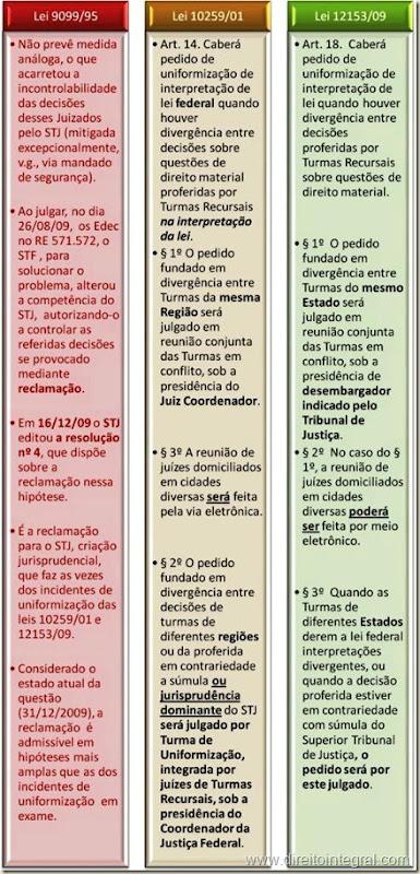 Lei 12153/09 - Uniformização de Jurisprudência - Quadro Comparativo.