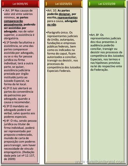 Lei 12.153/2009 - Art 8º da Lei dos Juizados Especiais da Fazenda Pública. Representação das Partes e Possibilidade de Conciliação, Transação e Desistência.
