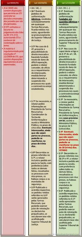 Lei 12153/2009 - Pedido de Uniformização de Jurisprudência - Processamento, Sobrestamento e Concessão de Liminar. Quadro comparativo.