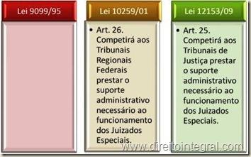 Lei 12.153/2009 - Art. 25 - Suporte Administrativo aos Juizados Especiais da Fazenda Pública.