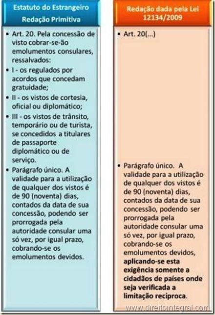 Lei 12134/2009. Altera o Estatuto do Estrangeiro, limitando a aplicabilidade do prazo de validade para uso do visto de ingresso no Brasil.