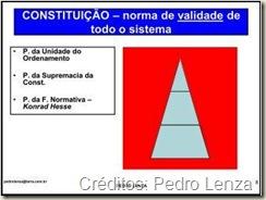 Força Normativa da Constituição, Princípio da Unidade do Ordenamento Jurídico e Princípio da Supremacia da Constituição