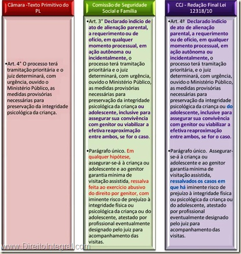 Constatação de ofício de indícios da prática de atos de alienação parental. Lei 12318/2010