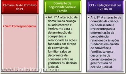 Lei 12318/2010, art. 8º. Competência para o julgamento das ações sobre alienação parental e mudança do menorr.