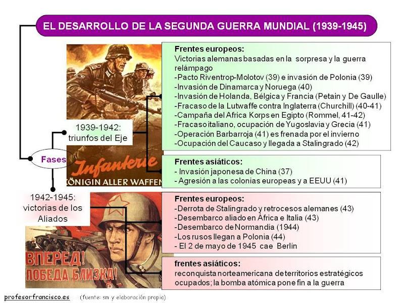 Linea del tiempo de la segunda guerra mundial slideshare presentation
