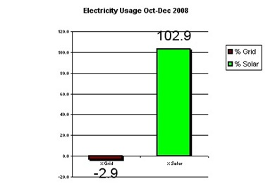 Quarterly Power usage