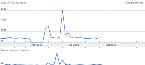 Source: <a href='http://www.google.com/trends?q=edward+hugh&ctab=0&geo=all&date=2010&sort=0'>Google Trends</a>