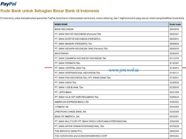 Kode Bank BCA untuk Paypal