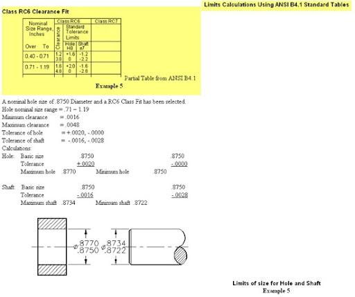 Limits Calculation using ANSI B4.1 Standard Tables, Limits & Fits